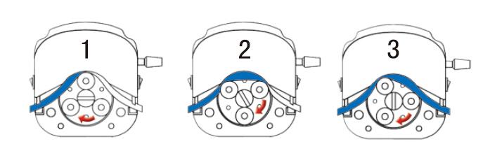 蠕动泵原理_蠕动泵的工作原理-蠕动泵使用技巧-兰格恒流泵有限公司